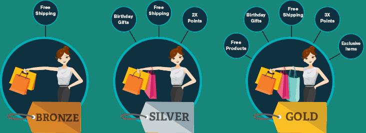 loyalty programs, convert seasonal buyers