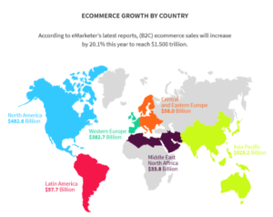 e-commerce growth by emerging countries